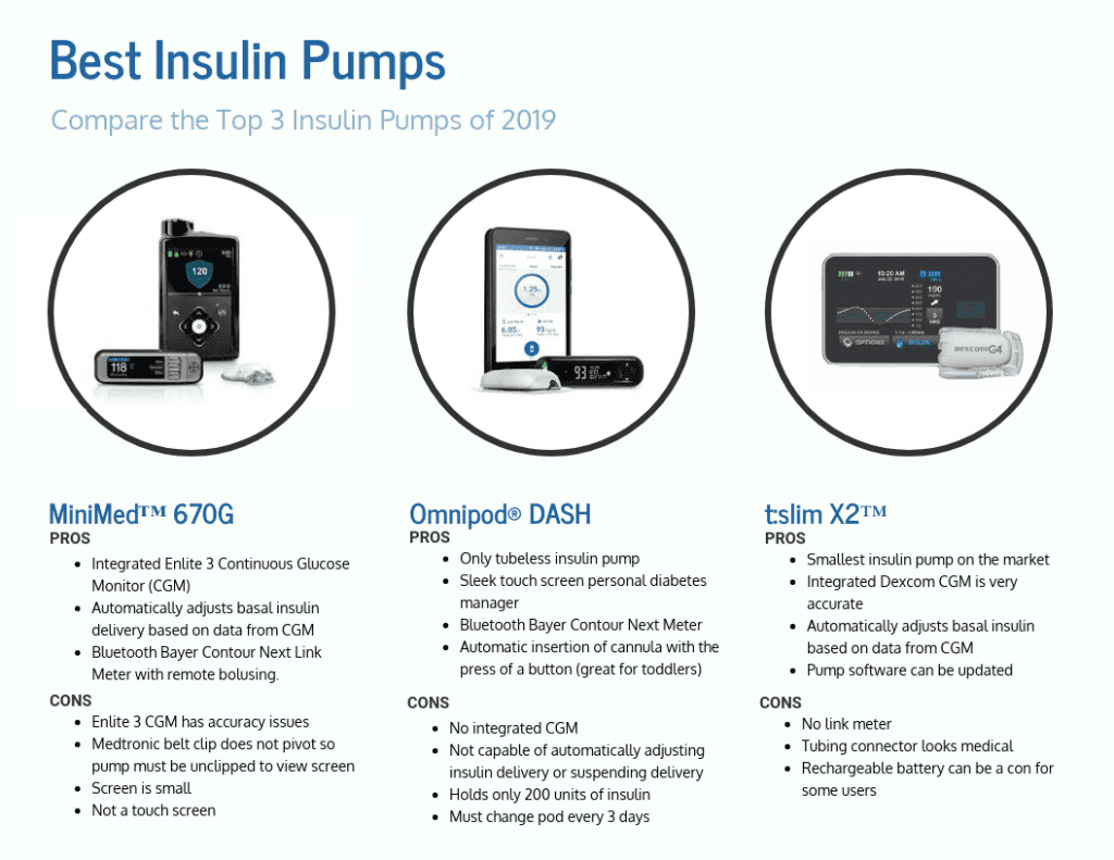 best insulin pumps 2019