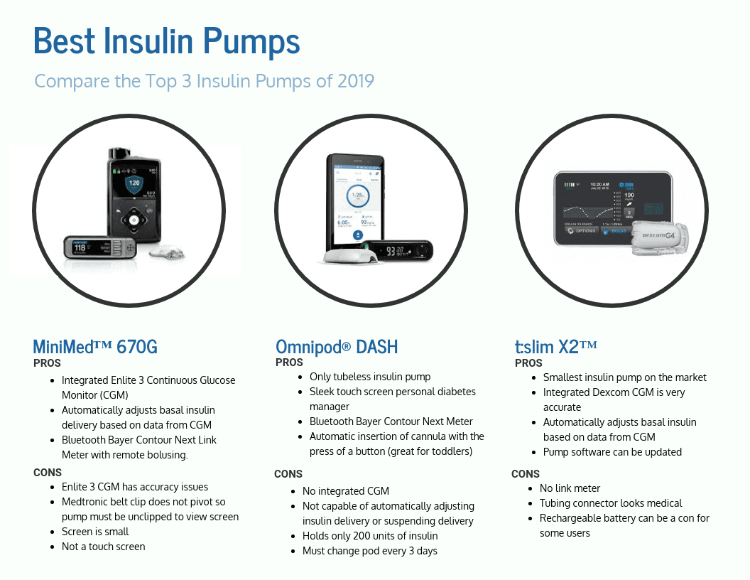 Best Insulin Pumps 2019 Best Insulin Pumps   2019 Pumps   Medtronic 670G, OmniPod DASH, t
